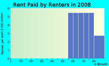 Rent paid by renters in 2009 in Canton Industrial Area in Baltimore neighborhood in MD