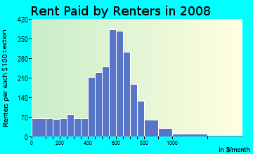 Rent paid by renters in 2009 in Central Park Heights in Baltimore neighborhood in MD