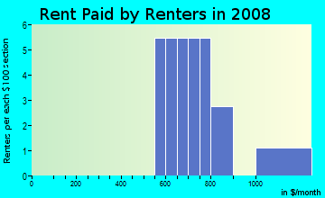 Rent paid by renters in 2009 in Desert Air Mobile Estates in Yuma neighborhood in AZ