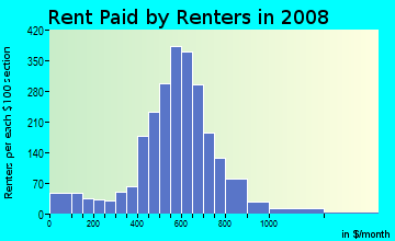 Rent paid by renters in 2009 in Homestead in Baltimore neighborhood in MD