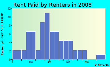 Rent paid by renters in 2009 in Druid Hill Park in Baltimore neighborhood in MD