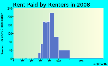 Rent paid by renters in 2009 in Glen Oaks in Baltimore neighborhood in MD