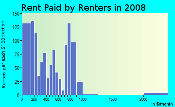 Rent paid by renters in 2009 in Greenspring in Baltimore neighborhood in MD