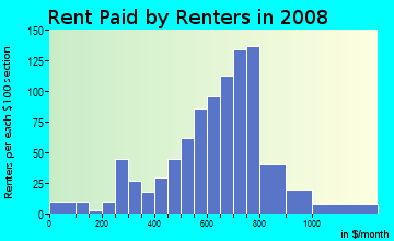 Rent paid by renters in 2009 in Greektown in Baltimore neighborhood in MD