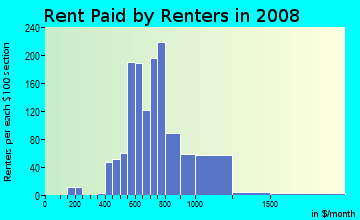 Rent paid by renters in 2009 in Glenham-Belford in Baltimore neighborhood in MD