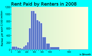 Rent paid by renters in 2009 in Frankford in Baltimore neighborhood in MD