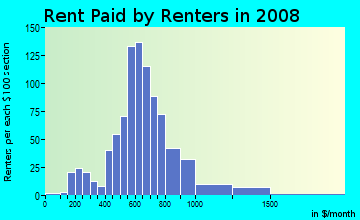 Rent paid by renters in 2009 in Harwood in Baltimore neighborhood in MD