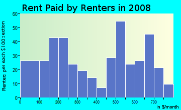 Rent paid by renters in 2009 in Heritage Crossing in Baltimore neighborhood in MD