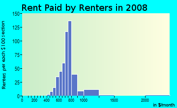Rent paid by renters in 2009 in Hoes Heights in Baltimore neighborhood in MD