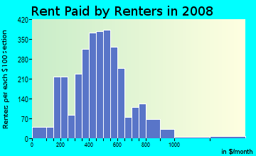Rent paid by renters in 2009 in Harlem Park in Baltimore neighborhood in MD