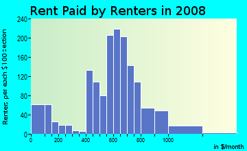 Rent paid by renters in 2009 in Irvington in Baltimore neighborhood in MD