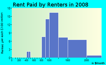 Rent paid by renters in 2009 in Keswick in Baltimore neighborhood in MD