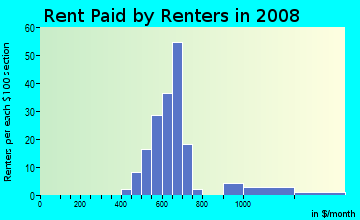 Rent paid by renters in 2009 in Locust Point in Baltimore neighborhood in MD