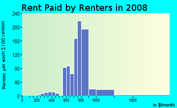Rent paid by renters in 2009 in Medfield in Baltimore neighborhood in MD