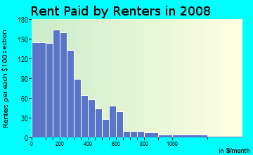 Rent paid by renters in 2009 in O'Donnell Heights in Baltimore neighborhood in MD
