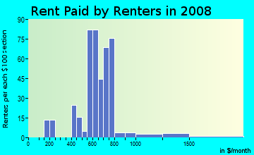 Rent paid by renters in 2009 in Original Northwood in Baltimore neighborhood in MD
