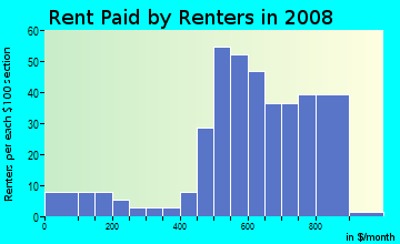 Rent paid by renters in 2009 in Panway in Baltimore neighborhood in MD