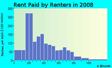 Rent paid by renters in 2009 in Poppleton in Baltimore neighborhood in MD
