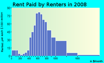 Rent paid by renters in 2009 in Reisterstown Station in Baltimore neighborhood in MD