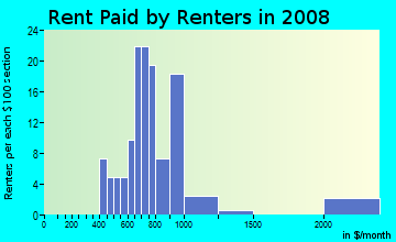 Rent paid by renters in 2009 in Rosebank in Baltimore neighborhood in MD