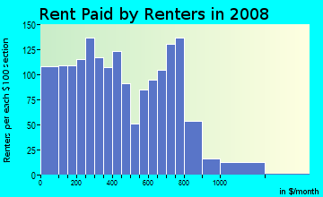 Rent paid by renters in 2009 in Uplands in Baltimore neighborhood in MD