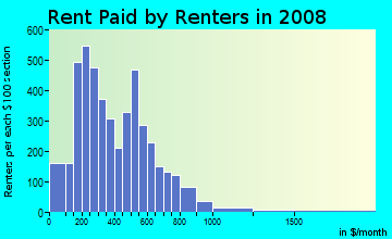 Rent paid by renters in 2009 in Upton in Baltimore neighborhood in MD