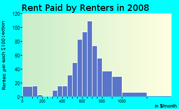 Rent paid by renters in 2009 in West Arlington in Baltimore neighborhood in MD