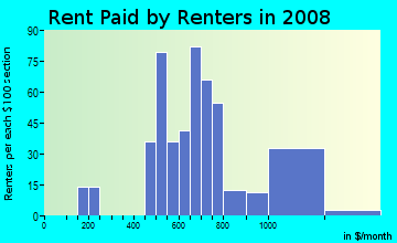 Rent paid by renters in 2009 in West Hills in Baltimore neighborhood in MD