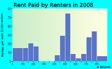 Rent paid by renters in 2009 in Winston-Govans in Baltimore neighborhood in MD