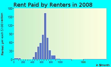 Rent paid by renters in 2009 in Windsor Hills in Baltimore neighborhood in MD