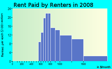Rent paid by renters in 2009 in Wyndhurst in Baltimore neighborhood in MD