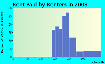 Rent paid by renters in 2009 in Rosemont East in Baltimore neighborhood in MD
