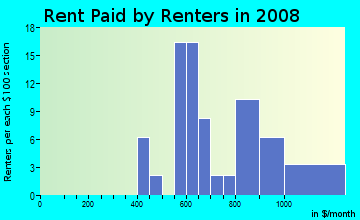 Rent paid by renters in 2009 in Belair-Parkside in Baltimore neighborhood in MD