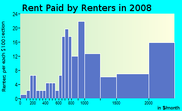 Rent paid by renters in 2009 in Inner Harbor in Baltimore neighborhood in MD