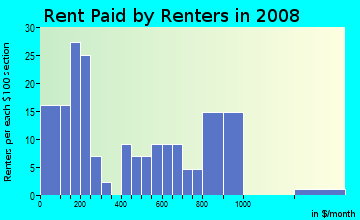 Rent paid by renters in 2009 in Jonestown in Baltimore neighborhood in MD