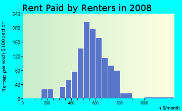 Rent paid by renters in 2009 in Penrose in Baltimore neighborhood in MD
