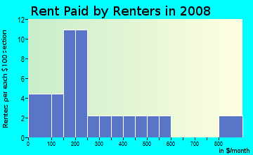 Rent paid by renters in 2009 in Washington Hill in Baltimore neighborhood in MD