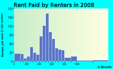 Rent paid by renters in 2009 in Walbrook in Baltimore neighborhood in MD