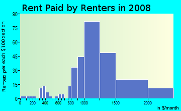 Rent paid by renters in 2009 in South Woodside Park in Silver Spring neighborhood in MD