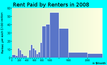 Rent paid by renters in 2009 in Sligo Park Hills in Silver Spring neighborhood in MD