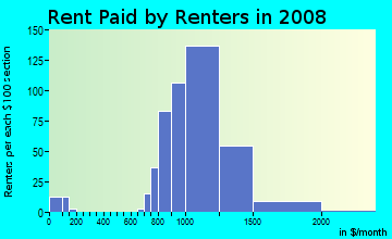 Rent paid by renters in 2009 in Goodacre Knolls in Silver Spring neighborhood in MD