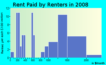 Rent paid by renters in 2009 in Kemp MIll Estates in Silver Spring neighborhood in MD