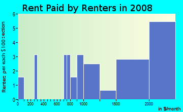 Rent paid by renters in 2009 in Indian Spring Village in Silver Spring neighborhood in MD