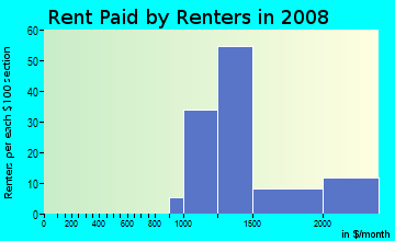Rent paid by renters in 2009 in Rock Creek Gardens in Silver Spring neighborhood in MD