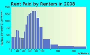 Rent paid by renters in 2009 in Southeast Baltimore in Baltimore neighborhood in MD