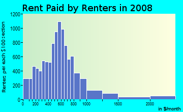 Rent paid by renters in 2009 in South Baltimore in Curtis Bay neighborhood in MD