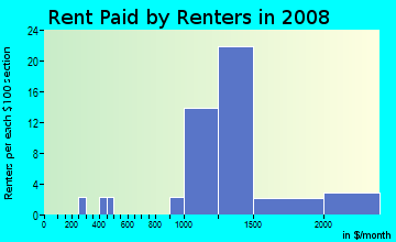 Rent paid by renters in 2009 in Georgian Forest in Silver Spring neighborhood in MD