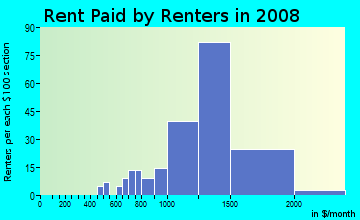 Rent paid by renters in 2009 in Glenmont Village in Silver Spring neighborhood in MD