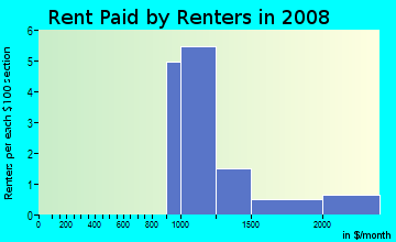 Rent paid by renters in 2009 in Autumn Lane in Chandler neighborhood in AZ