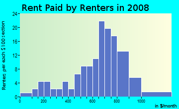 Rent paid by renters in 2009 in Gwynns Falls in Baltimore neighborhood in MD